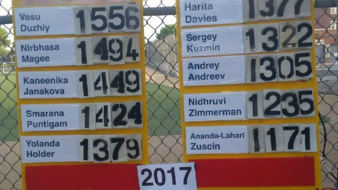 3100 Scoreboard